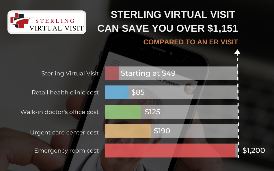 A chart comparing costs for a health care visit; a Sterling telemedicine visit starts at $49, retail health clinics start at $85, a doctor's office walk-in stats at $125, urgent care centers can start at $190 and an emergency room visit can cost $1,200